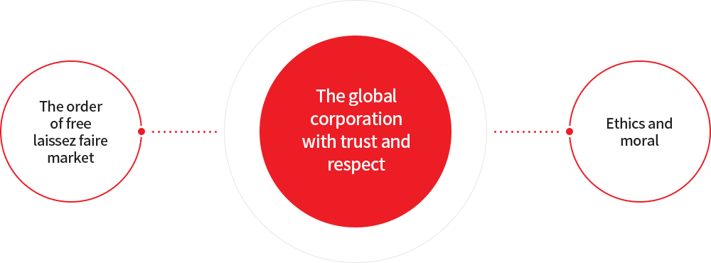 The order of free laissez faire market - The global corporation with trust and respect - Ethics and moral